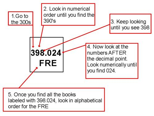 Dewey Decimal Call numbers