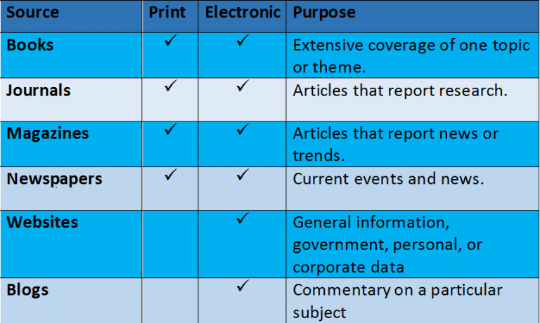 Table with different types of sources and the formats available
