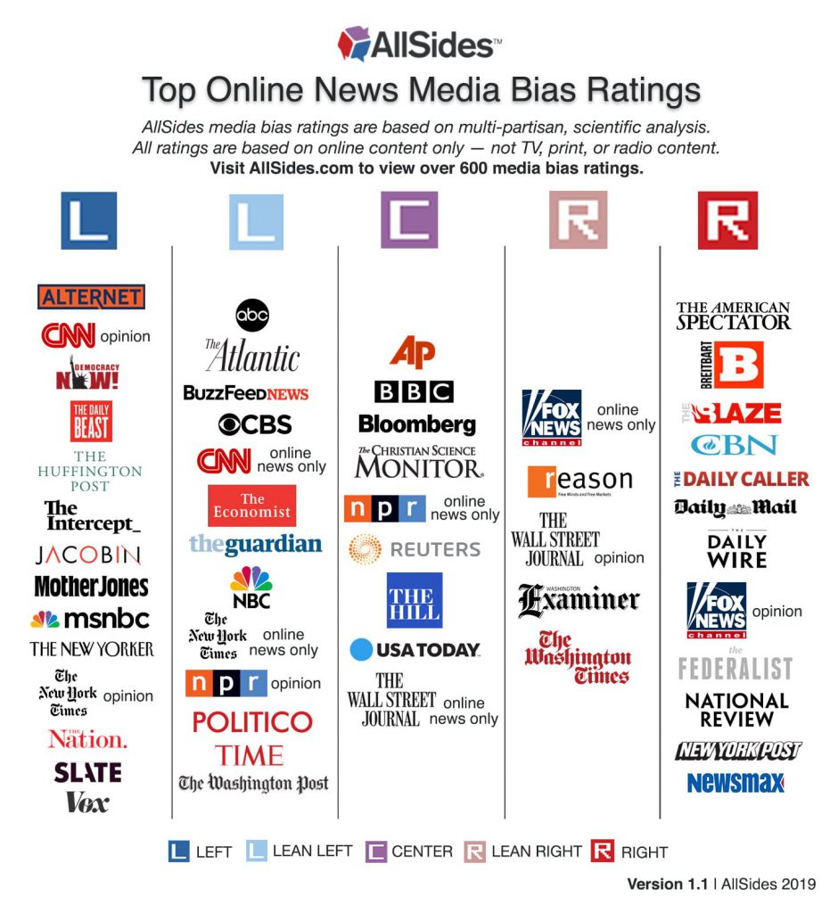 All sides media comparison chart